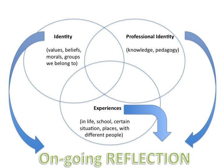teachers identity This article reviews notions of identity and teacher identity, how these relate to the specific characteristics of language teaching, and how teacher identity can evolve or be developed through experience and teacher education.